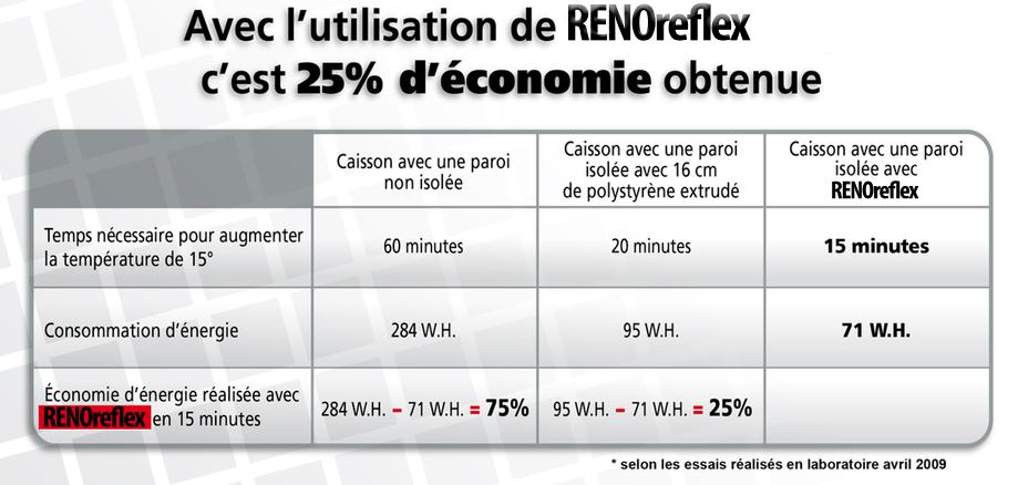 Comparaison et efficacité de RENOreflex, isolant reflectif, 25% d'économies obtenues