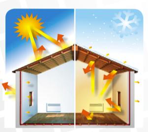illustration de l'efficacité de RENOreflex, isolant reflectif été/hiver